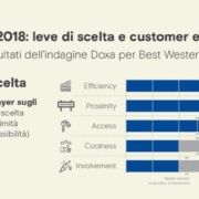Doxa-per-Best-Western--ospitalita-2018,-leve-di-scelta-e-customer-experience-
